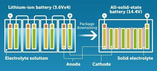 Solid state batarya nedir? Solid state pil vs lityum pil https://huglero.com
