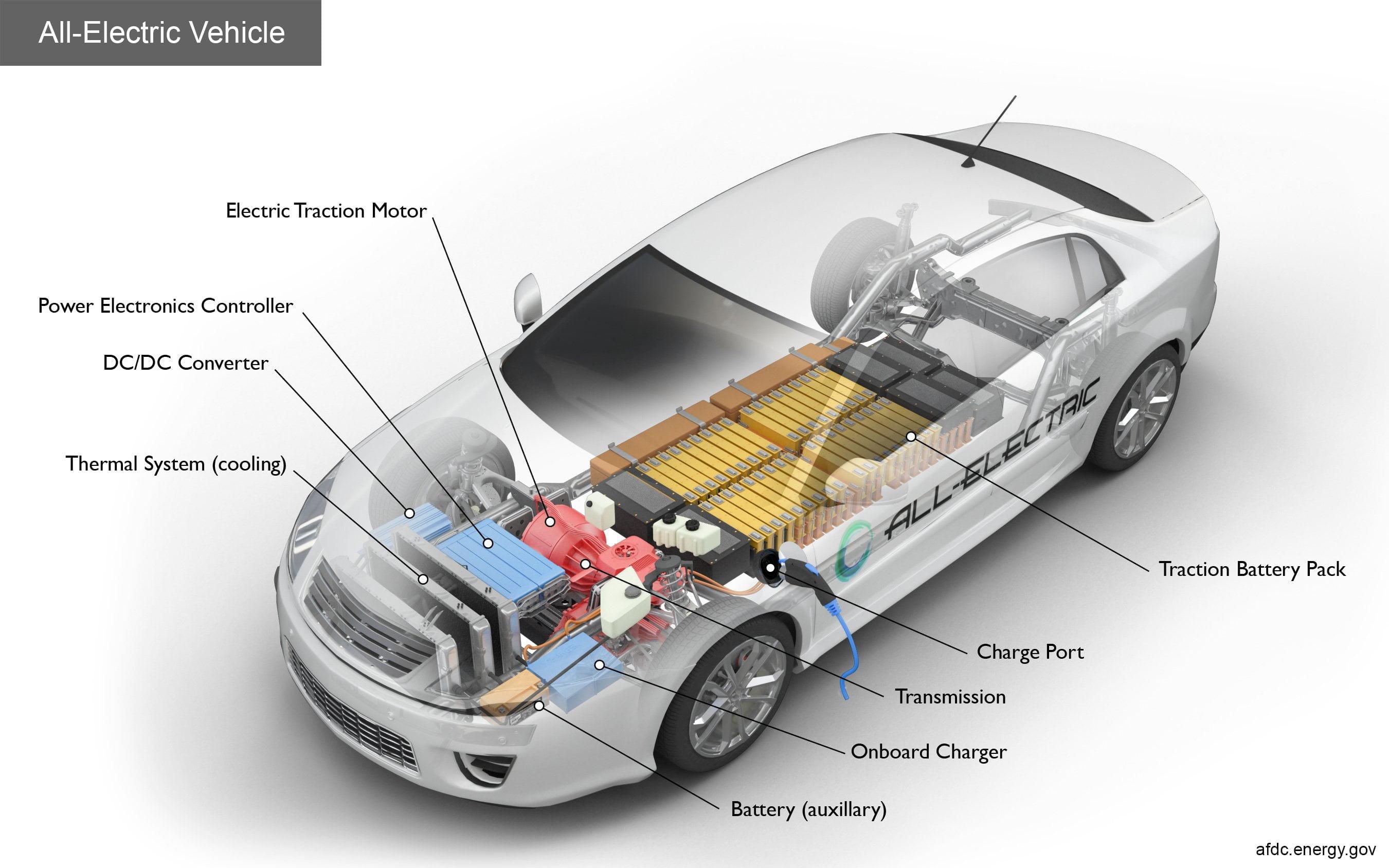 elektrikli otomobil iç yapısı https://huglero.com