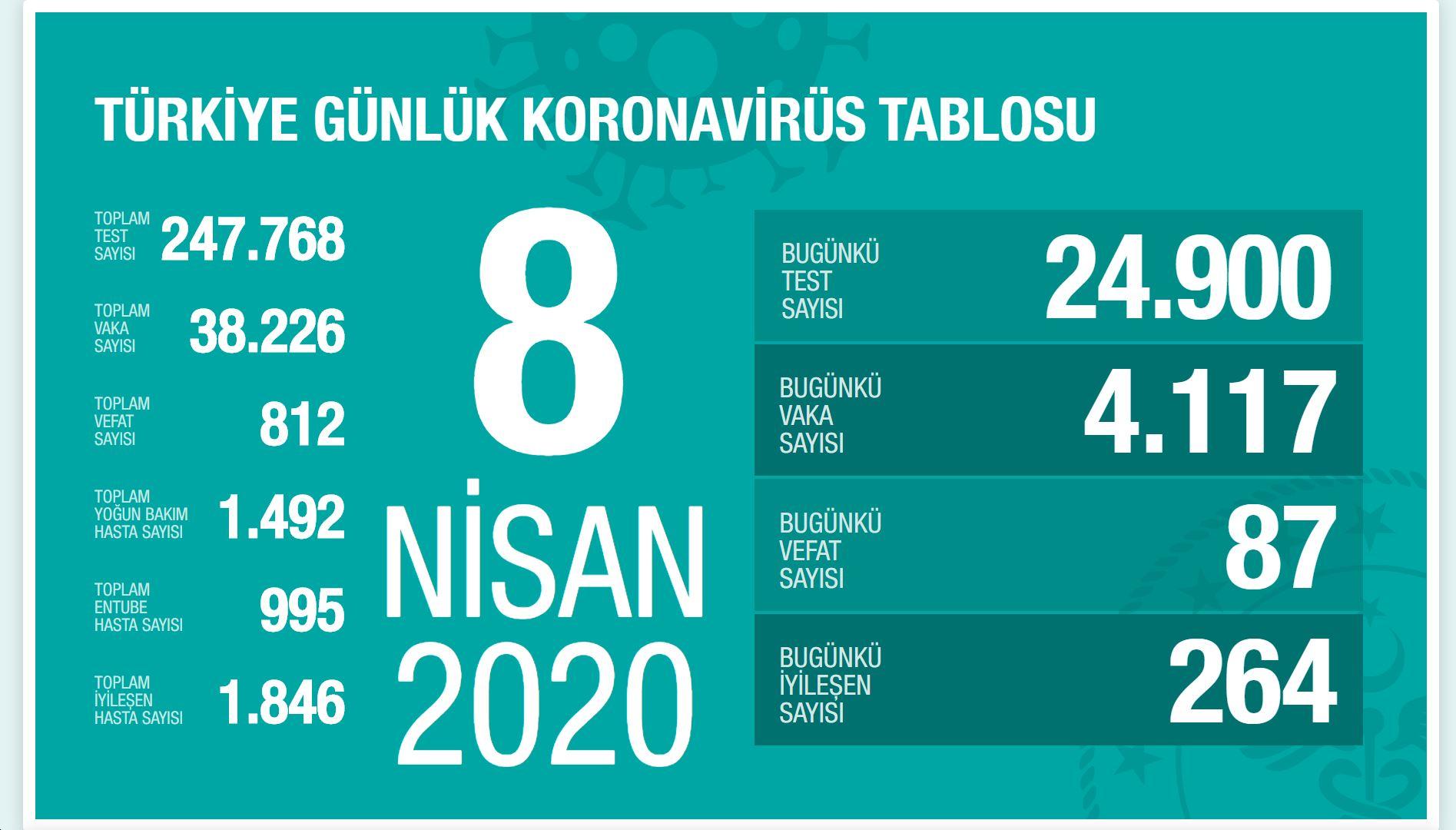 2020 04 09 coronavirus case turkey infographic Koronavirüs'ten Bugüne Kadar  1 Günde En Fazla Ölüm ABD'de Gerçekleşti | koronavirüs en fazla ölen sayısı https://huglero.com