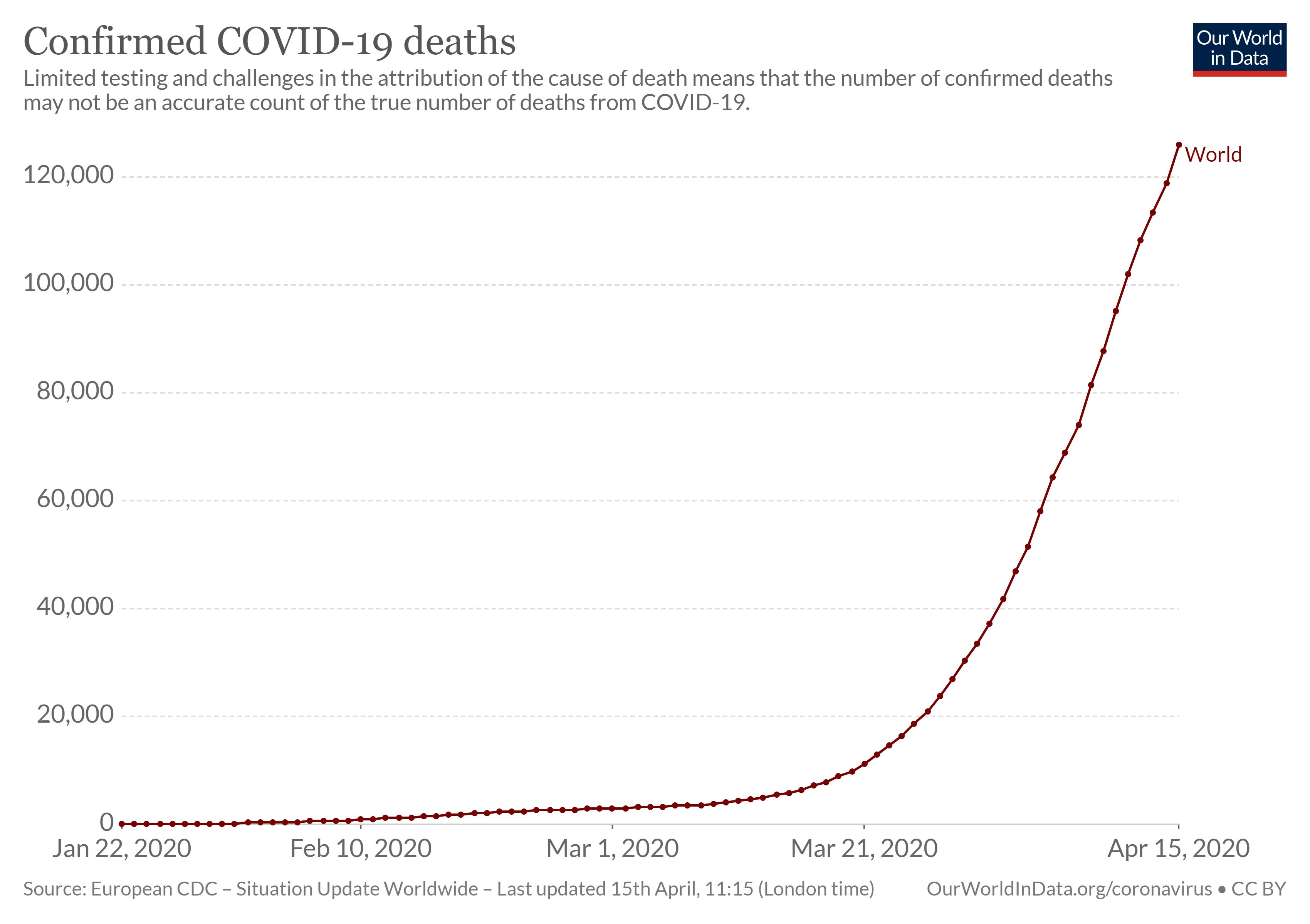 corona virüs onaylanan ölüm vakaları inforgrafik https://guglero.com