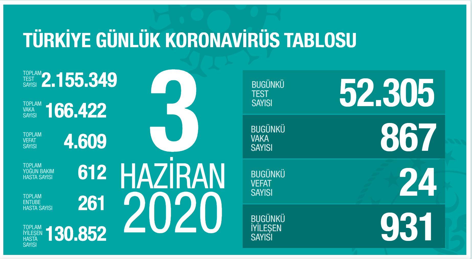 coronavirüs güncel vaka sayısı türkiye. covid-19 türkiye son durum. koronavirüs türkiyede ne zaman biter? https://huglero.com