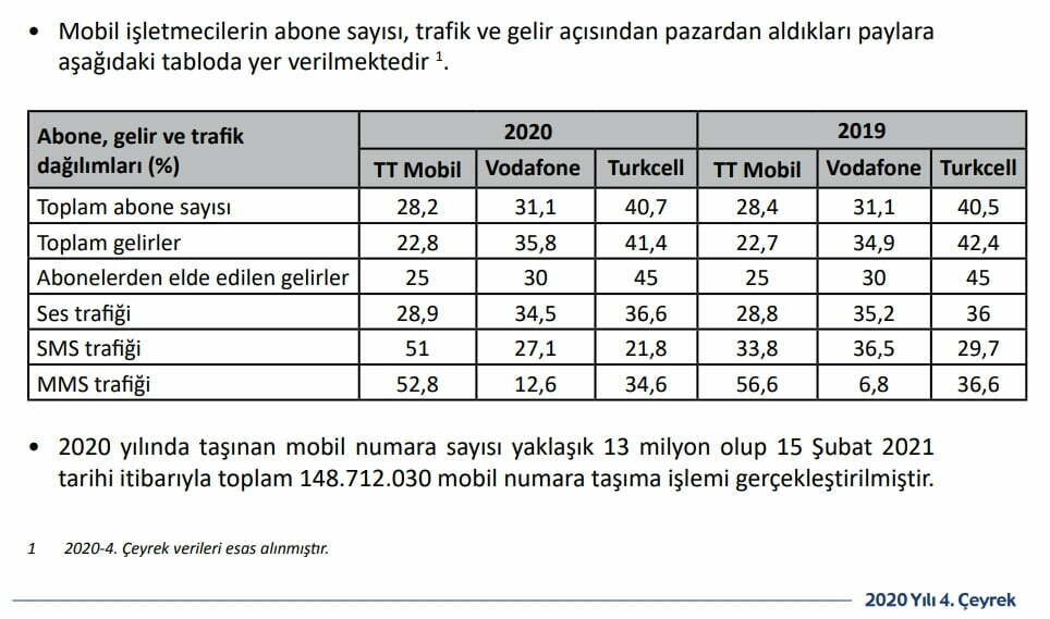 Türkcell, Türk Telekom ve Vodafone ücretsiz hat taşıma - mobil operatörlerin 2020 verileri https://huglero.com