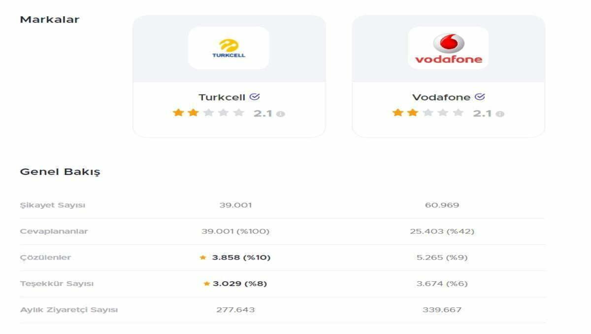 gsm operator sikayet 1 https://huglero.com/turkcell-vodafone-ucretsiz-hat-tasima/ 2021'de Hangi Operatöre Geçmek Gerek? Türk Telekom, Turkcell ya da Vodafone ücretsiz hat taşıma kampanyalarına bakmadan önce bilmeniz gerekenler neler? Hattımı taşımalı mıyım, ya da hangi operatöre numaramı taşımalıyım diyorsanız, mobil şirket tavsiyesi arıyorsanız, işte operatörlerin teknik yeterlilikleri.